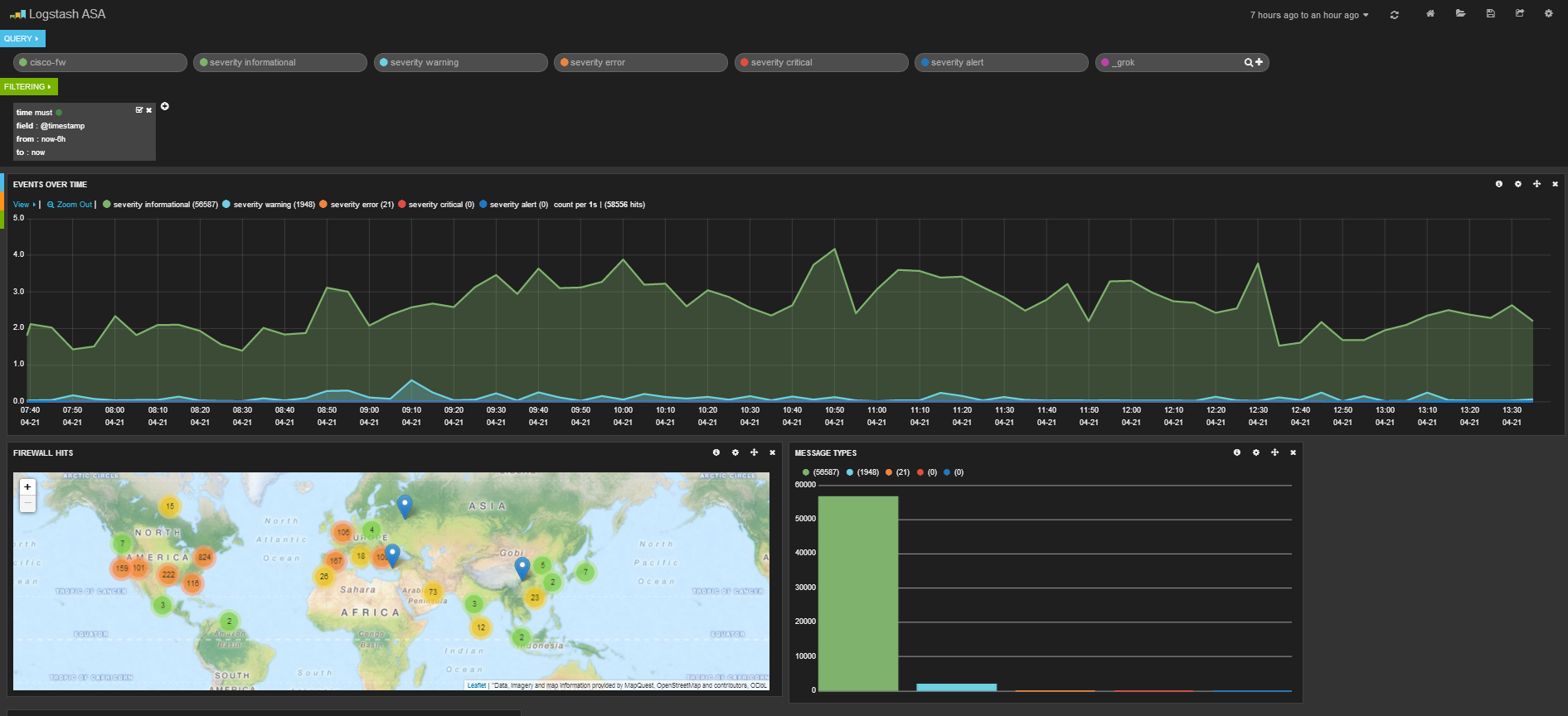 Using Logstash, Elasticsearch and Kibana for Cisco ASA